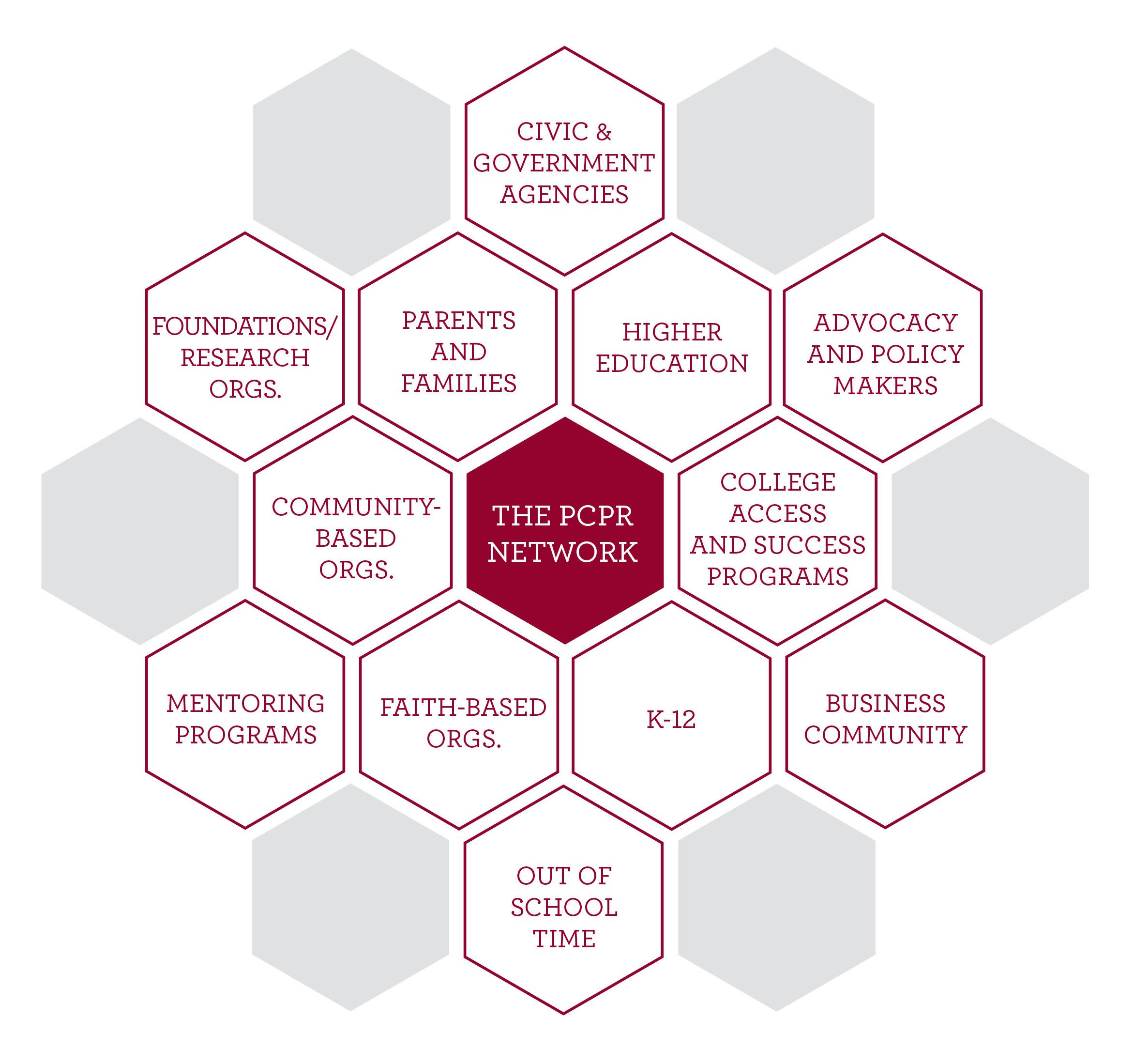 PCPR Network_Final
